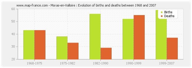 Moras-en-Valloire : Evolution of births and deaths between 1968 and 2007