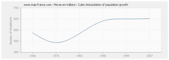 Moras-en-Valloire : Cubic interpolation of population growth