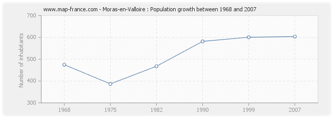 Population Moras-en-Valloire