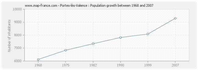 Population portes les valence statistics of portes l s valence 26800 - Mediatheque portes les valence ...