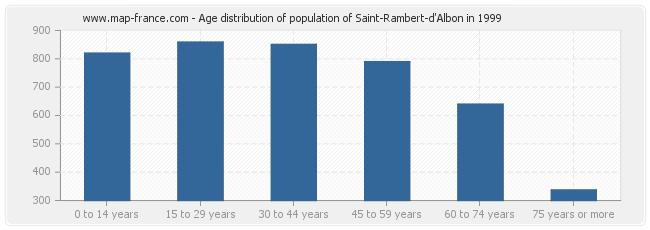 Age distribution of population of Saint-Rambert-d'Albon in 1999