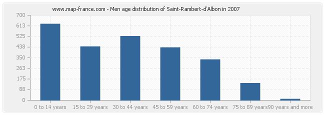 Men age distribution of Saint-Rambert-d'Albon in 2007