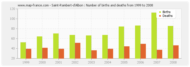 Saint-Rambert-d'Albon : Number of births and deaths from 1999 to 2008