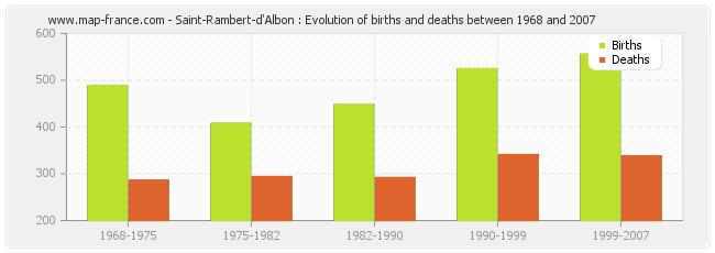 Saint-Rambert-d'Albon : Evolution of births and deaths between 1968 and 2007