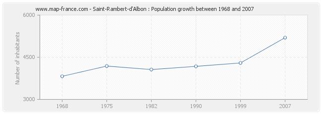 Population Saint-Rambert-d'Albon