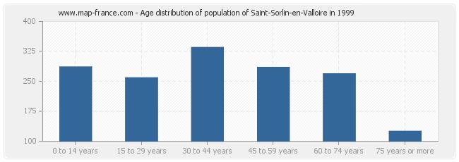 Age distribution of population of Saint-Sorlin-en-Valloire in 1999