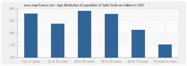 Age distribution of population of Saint-Sorlin-en-Valloire in 2007