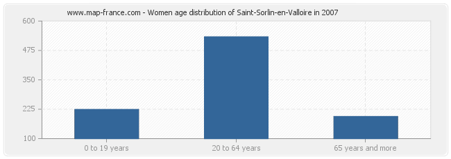 Women age distribution of Saint-Sorlin-en-Valloire in 2007