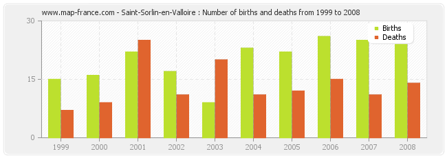 Saint-Sorlin-en-Valloire : Number of births and deaths from 1999 to 2008