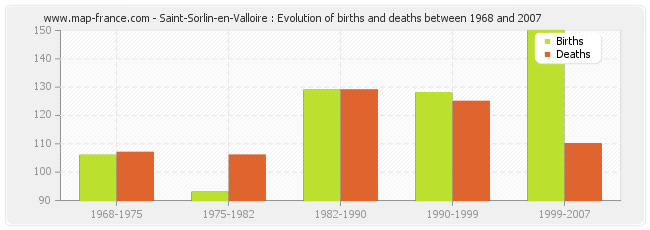 Saint-Sorlin-en-Valloire : Evolution of births and deaths between 1968 and 2007