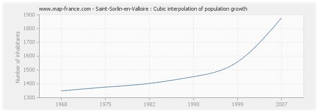 Saint-Sorlin-en-Valloire : Cubic interpolation of population growth
