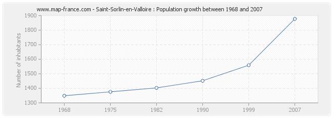 Population Saint-Sorlin-en-Valloire