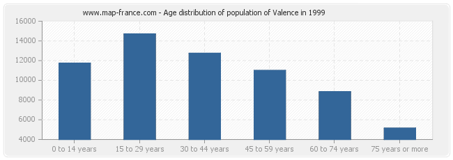 Age distribution of population of Valence in 1999