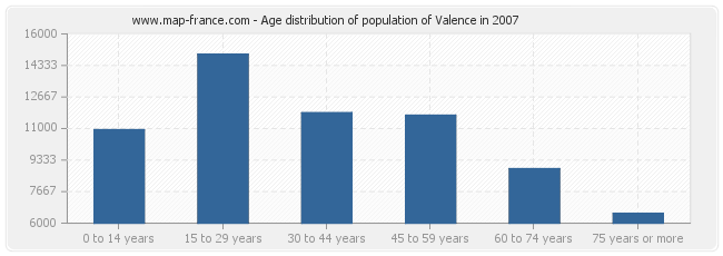 Age distribution of population of Valence in 2007
