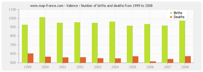 Valence : Number of births and deaths from 1999 to 2008
