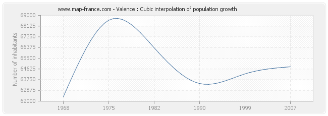 Valence : Cubic interpolation of population growth