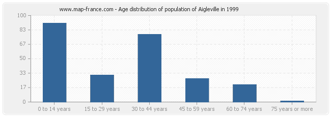 Age distribution of population of Aigleville in 1999