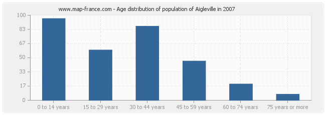Age distribution of population of Aigleville in 2007