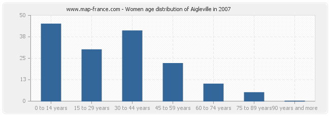 Women age distribution of Aigleville in 2007