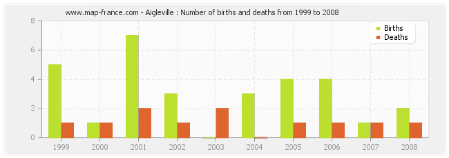 Aigleville : Number of births and deaths from 1999 to 2008