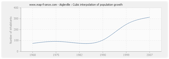 Aigleville : Cubic interpolation of population growth