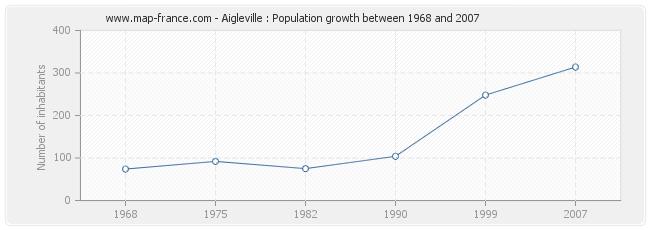 Population Aigleville