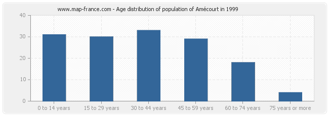Age distribution of population of Amécourt in 1999