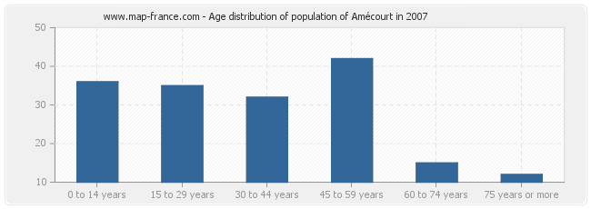 Age distribution of population of Amécourt in 2007