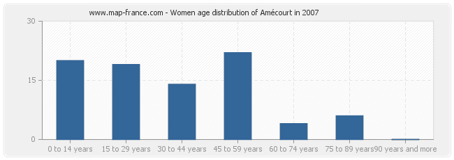 Women age distribution of Amécourt in 2007