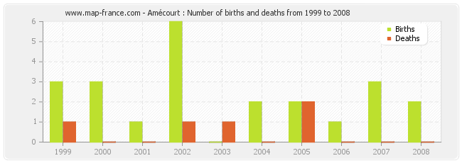 Amécourt : Number of births and deaths from 1999 to 2008