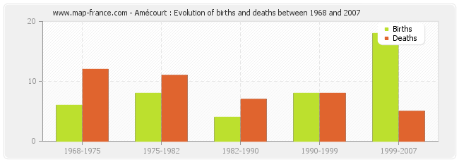 Amécourt : Evolution of births and deaths between 1968 and 2007