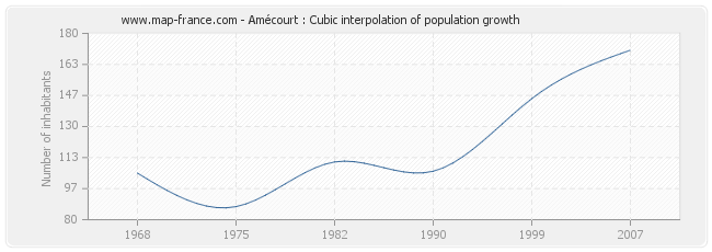 Amécourt : Cubic interpolation of population growth