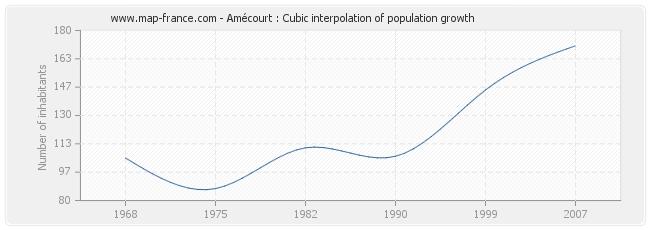 Amécourt : Cubic interpolation of population growth