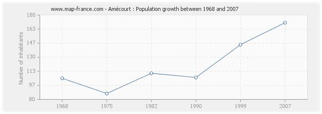 Population Amécourt