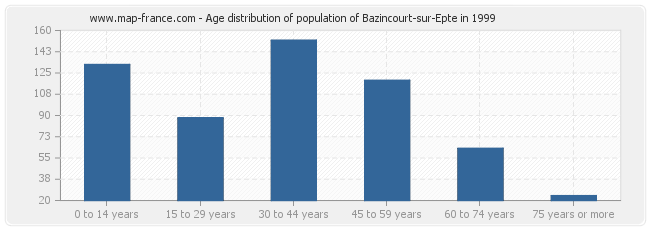 Age distribution of population of Bazincourt-sur-Epte in 1999