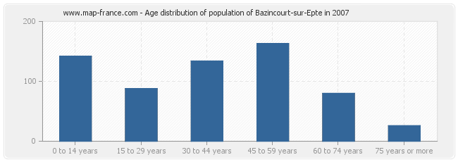 Age distribution of population of Bazincourt-sur-Epte in 2007