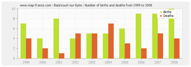 Bazincourt-sur-Epte : Number of births and deaths from 1999 to 2008
