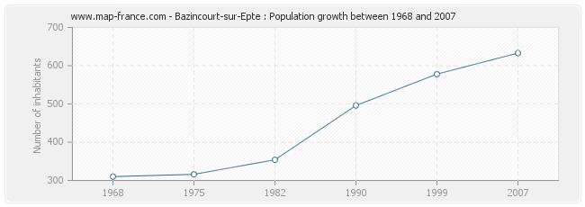 Population Bazincourt-sur-Epte
