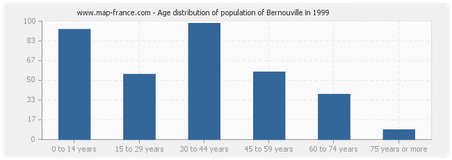 Age distribution of population of Bernouville in 1999