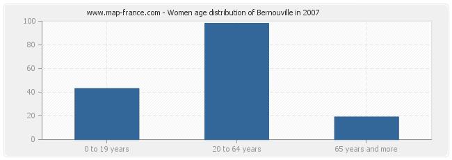 Women age distribution of Bernouville in 2007