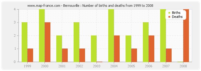 Bernouville : Number of births and deaths from 1999 to 2008