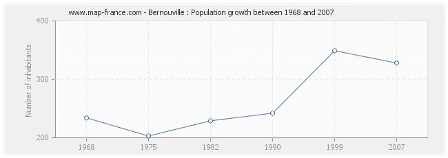 Population Bernouville