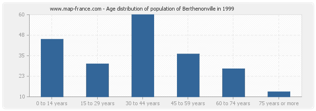Age distribution of population of Berthenonville in 1999