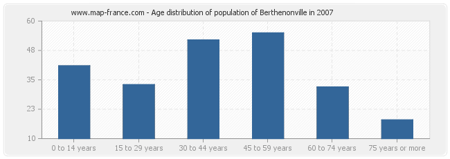 Age distribution of population of Berthenonville in 2007