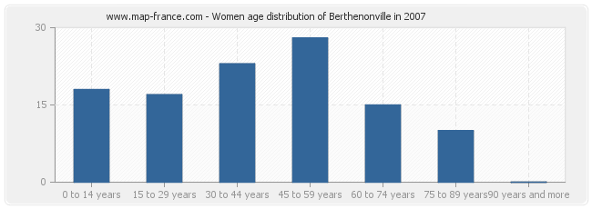 Women age distribution of Berthenonville in 2007