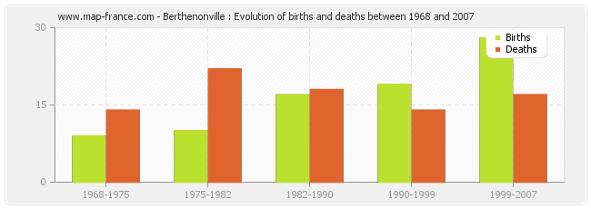 Berthenonville : Evolution of births and deaths between 1968 and 2007