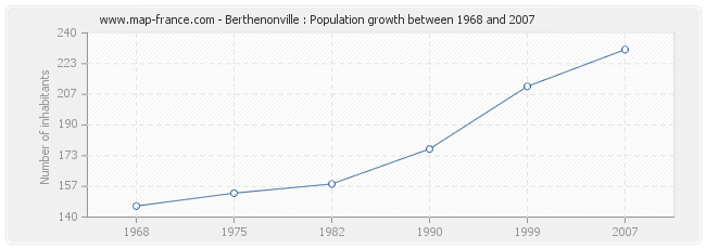 Population Berthenonville
