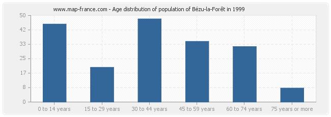 Age distribution of population of Bézu-la-Forêt in 1999