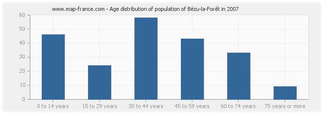 Age distribution of population of Bézu-la-Forêt in 2007