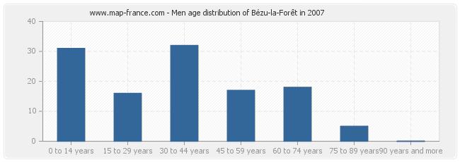 Men age distribution of Bézu-la-Forêt in 2007